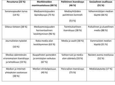 TiivistelmMPM2017selvityksentuloksista.png