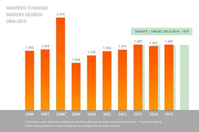 Maisterin tutkinnot 2006-2015