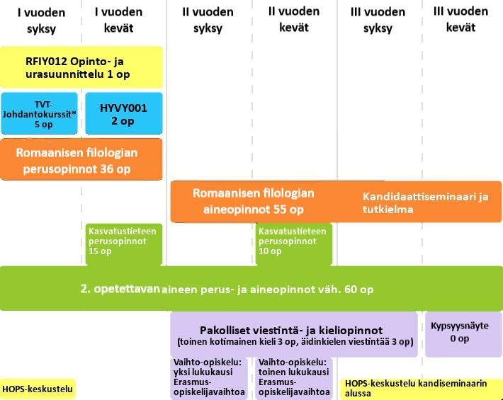 Kielten aineenopettajan malliajoitus.jpg