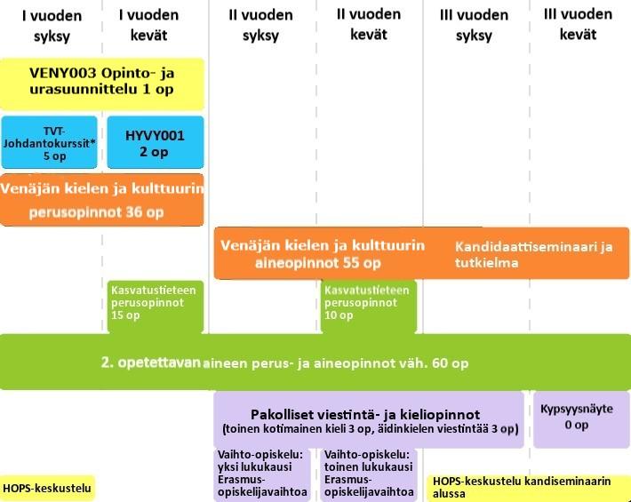 Kielten aineenopettajan malliajoitus ven.jpg
