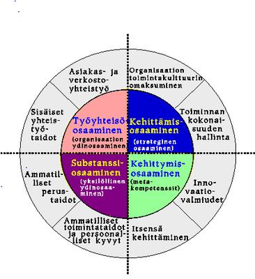 Helakorpi: Ekspertin osaaminen ja sen arviointi