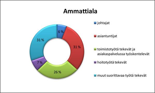 Survey_ammattiala