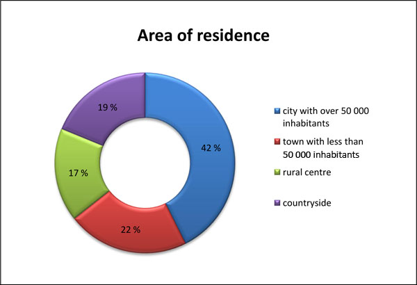 Residential distribution3
