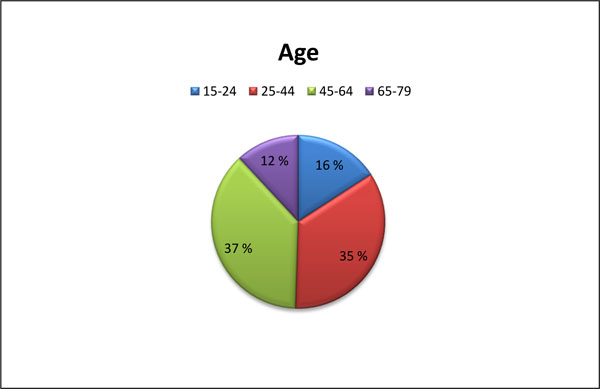 Age group distribution