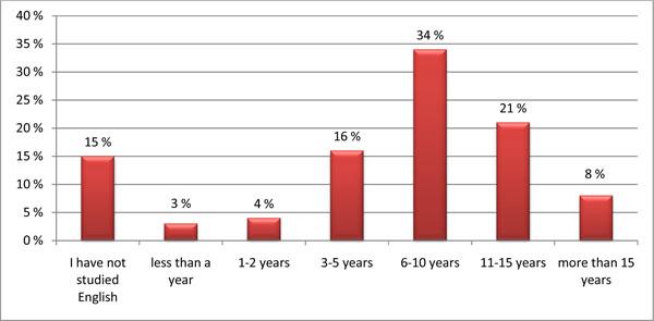 Survey_duration of English studies
