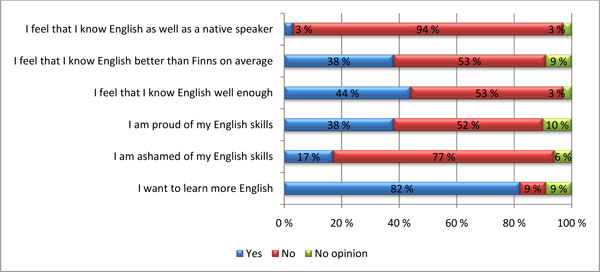 Survey_own English skills