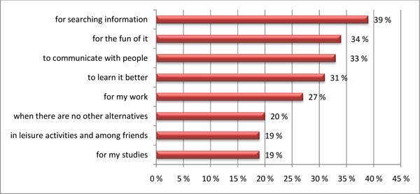 Survey_uses of English