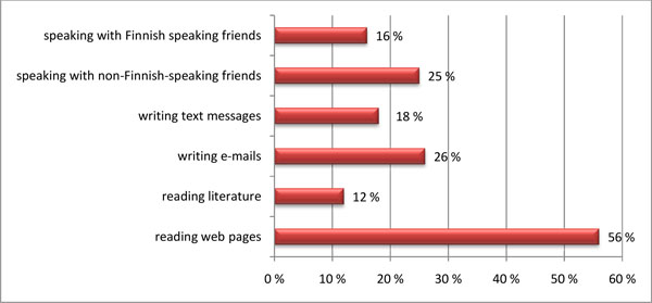 Survey_uses of English in free time