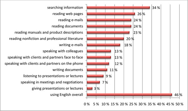 Survey_uses of English at work