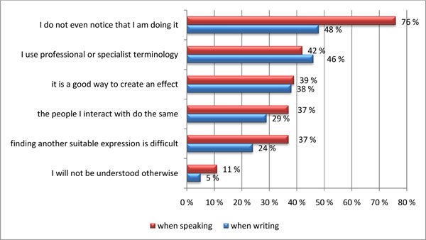 Survey_code switching reasons