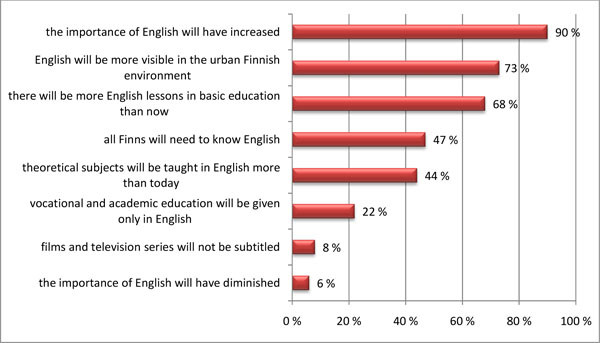 Survey_possible status of English