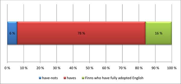 Survey_haves, have-nots