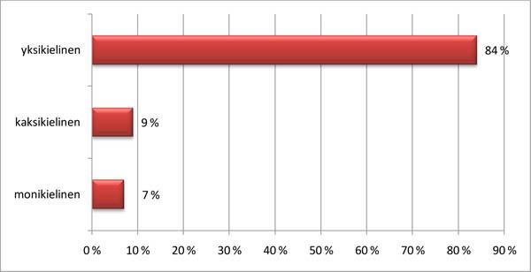 Survey_monikielisyys
