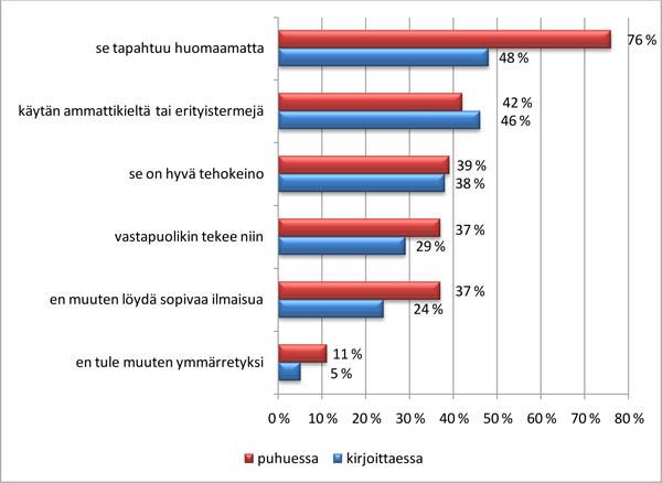 Survey_koodinvaihdon syyt