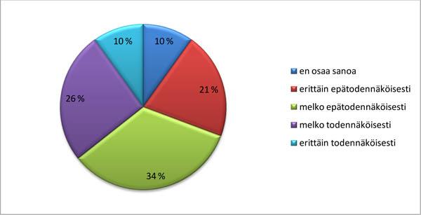 Survey_viralliset kielet