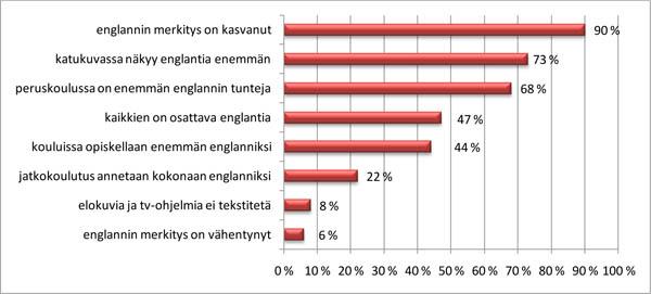 Survey_englannin asema